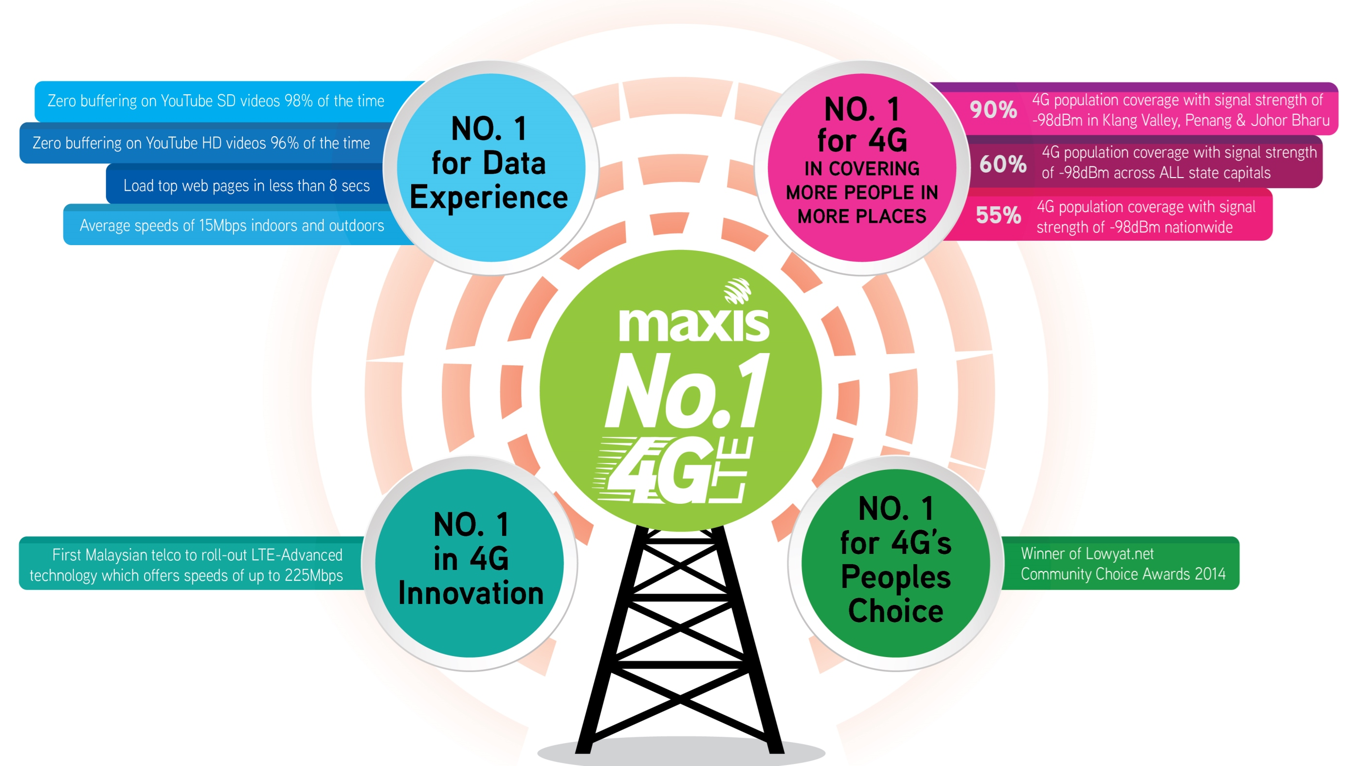 How 4G Is Your 4G? | Maxis