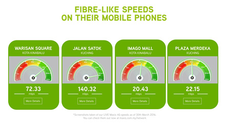 Speed on mobile phone