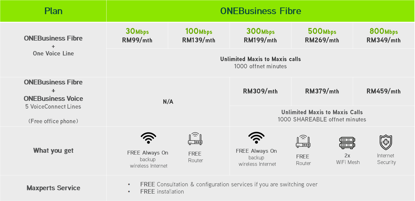 Business Fibre Plans