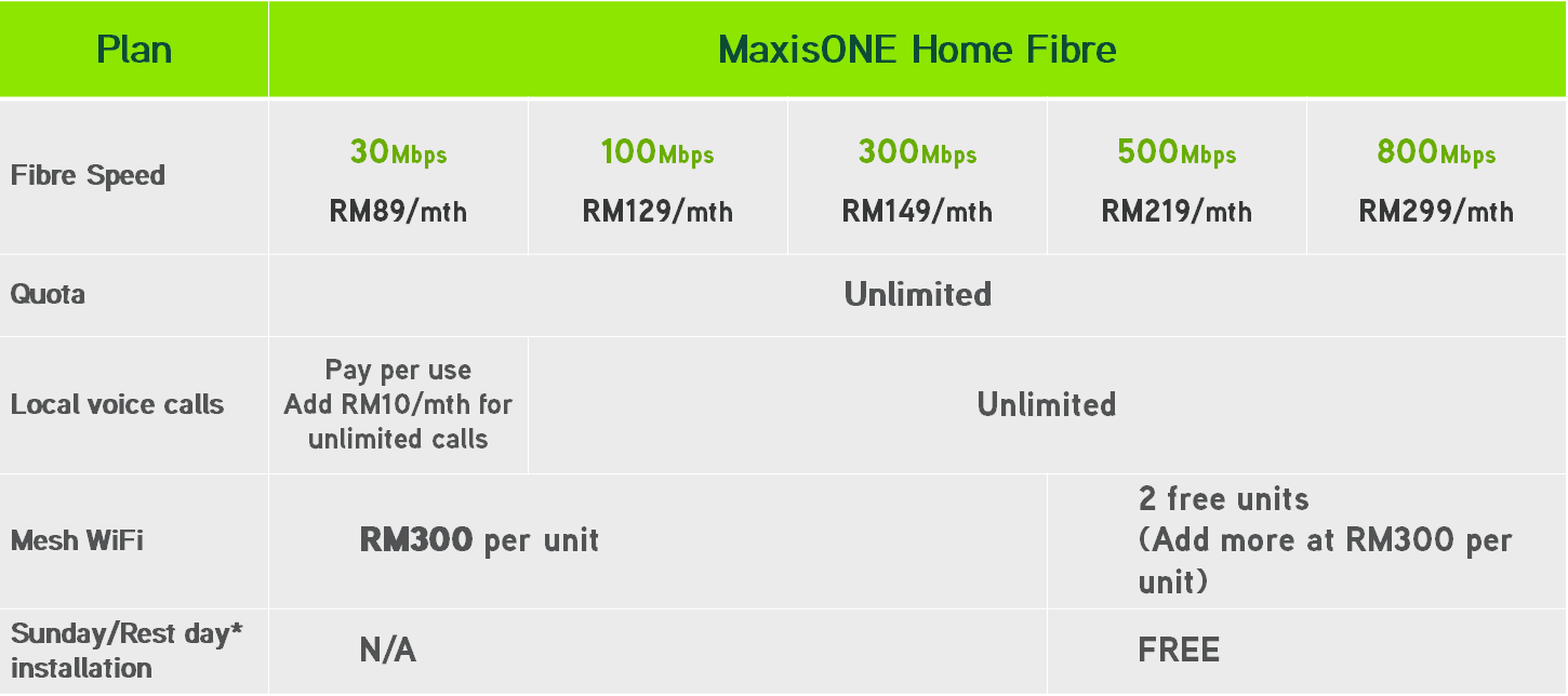 Maxis Fibrenation elevates fibre experience with new